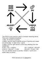 PDCA elements