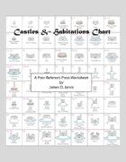 Castles & Habitations Chart