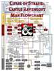 Curse of Strahd: Castle Ravenloft Map Flowchart