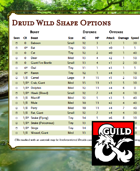 Druid Wild Shape Options by CR